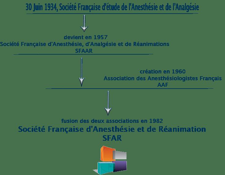 histoire-SFAR1